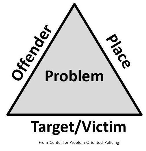 Problem Triangle
