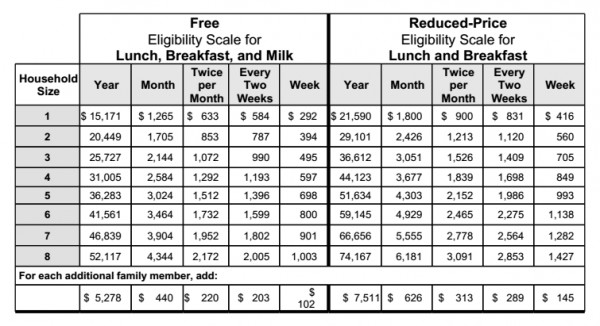Burbank Unified Announces Free And Reduced Lunch Policy