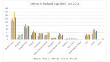 Crime Statistics in Burbank Sep 2015 - Feb 2016